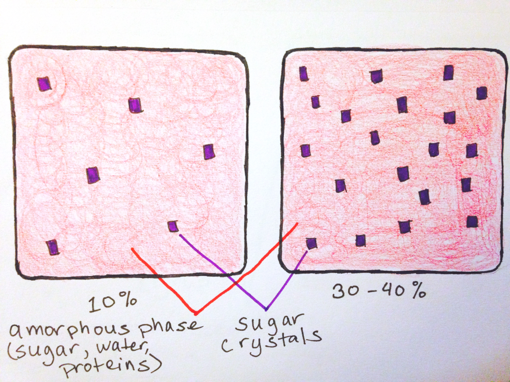 crystal density